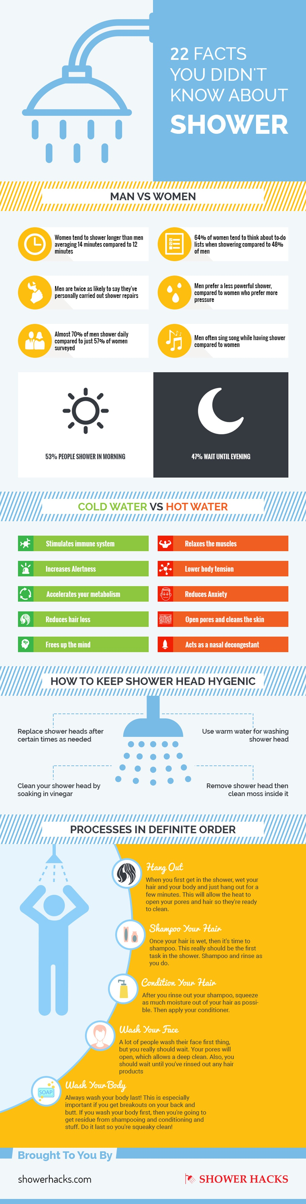 showerhacks infographic